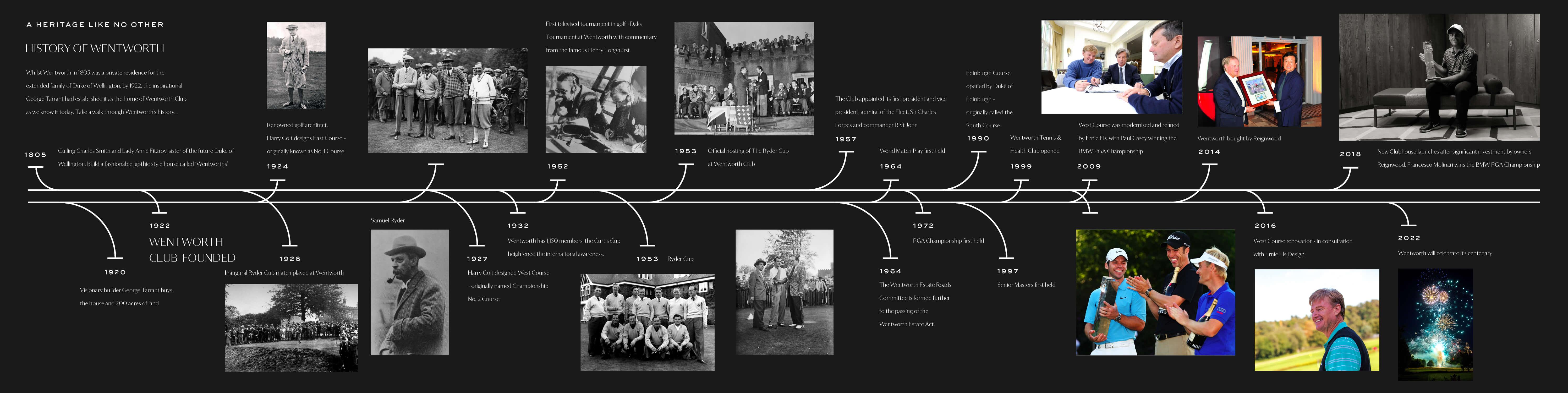 Wentworth Timeline
